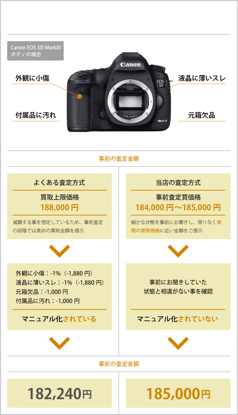 カメラの査定方法に違いがあることを、ご存知ですか?